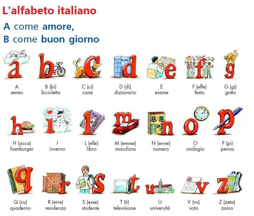 Risultati immagini per alfabeto italiano